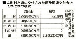 道・地元4町村への21年間の総額.php